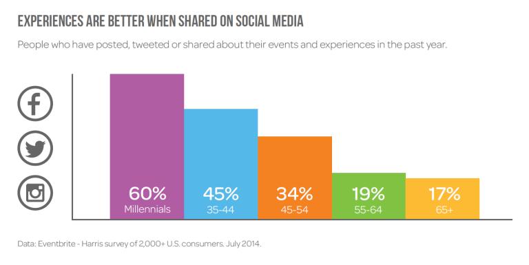 millennial-social-media-sharing-statistics[2]